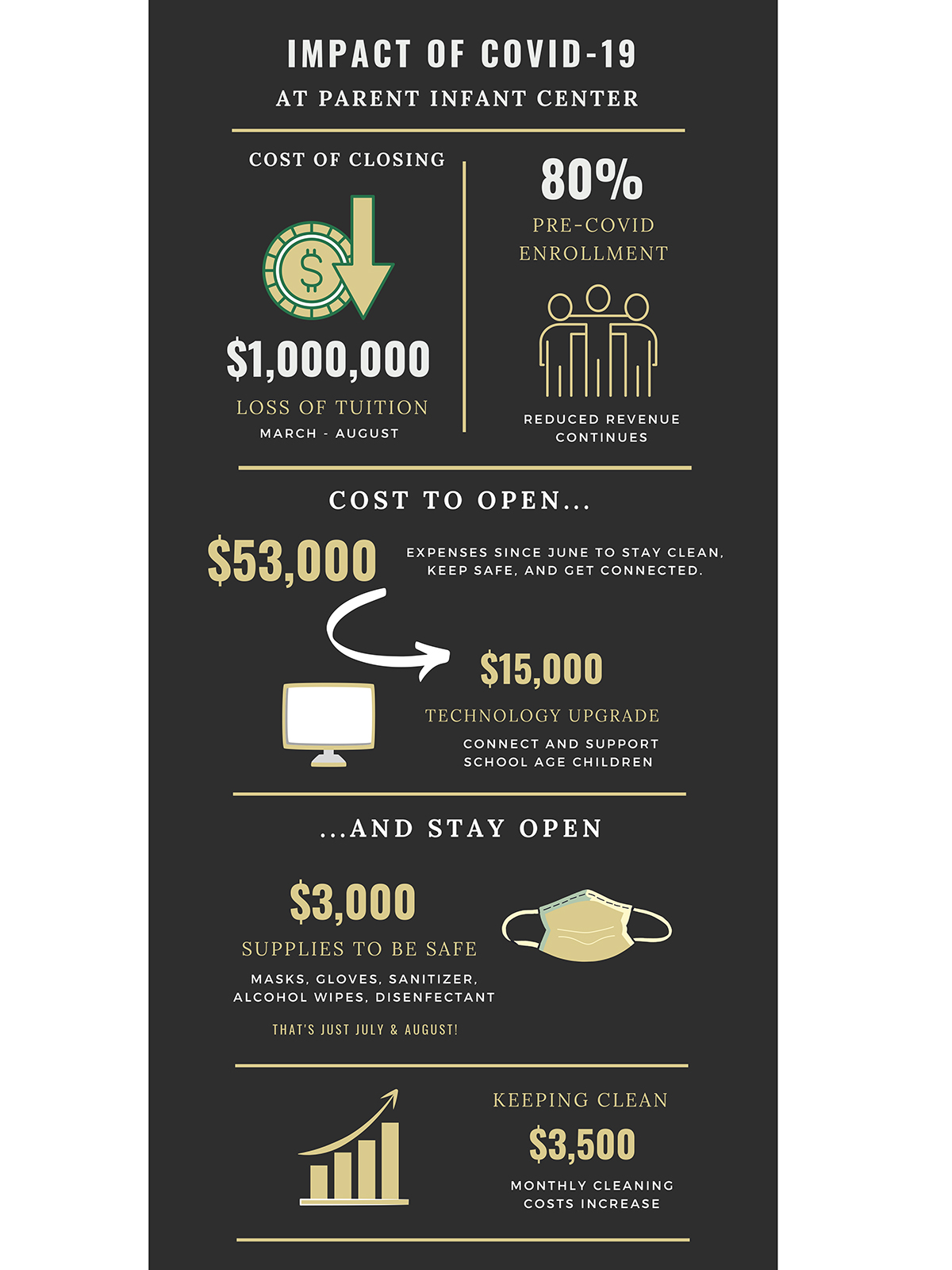 Cost of COVID infographic